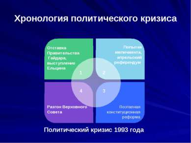 Хронология политического кризиса Политический кризис 1993 года Отставка Прави...