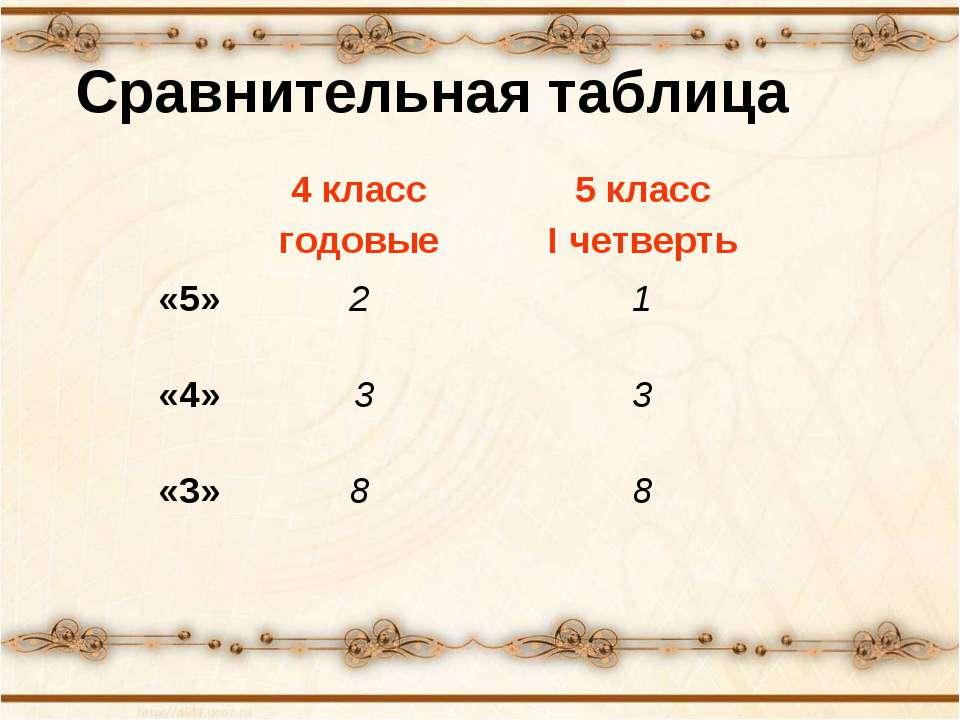 Сравнительная таблица 4 класс годовые 5 класс I четверть «5» 2 1 «4» 3 3 «3» 8 8