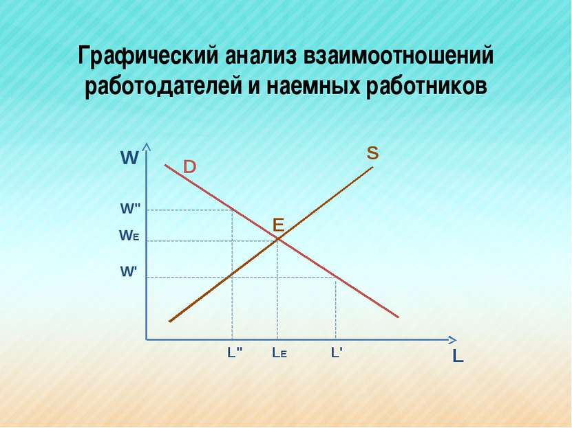 Графический анализ взаимоотношений работодателей и наемных работников W L S D...