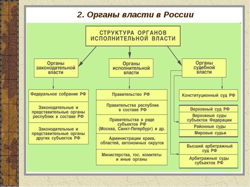 2. Органы власти в России