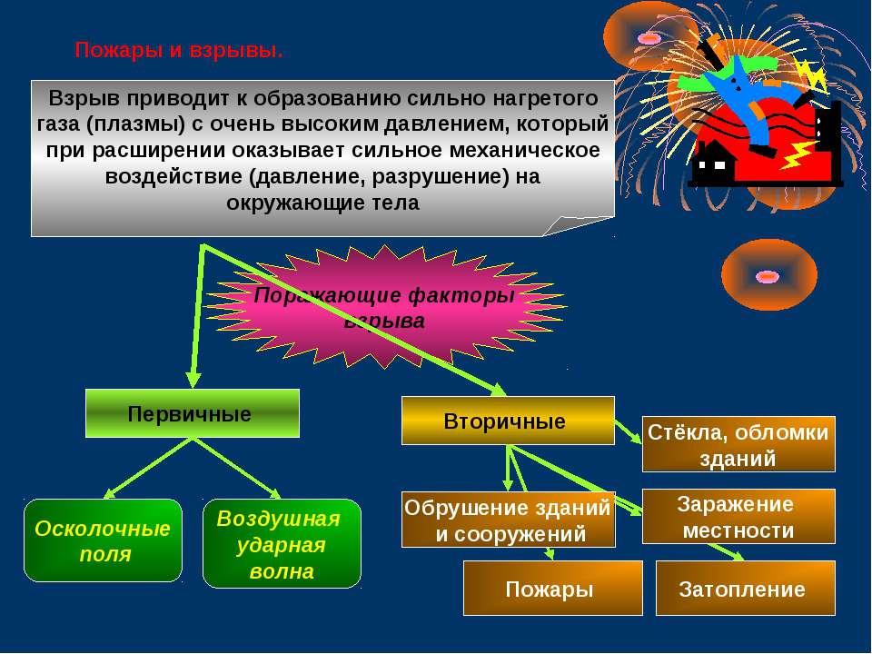 Пожары и взрывы. Поражающие факторы взрыва Взрыв приводит к образованию сильн...