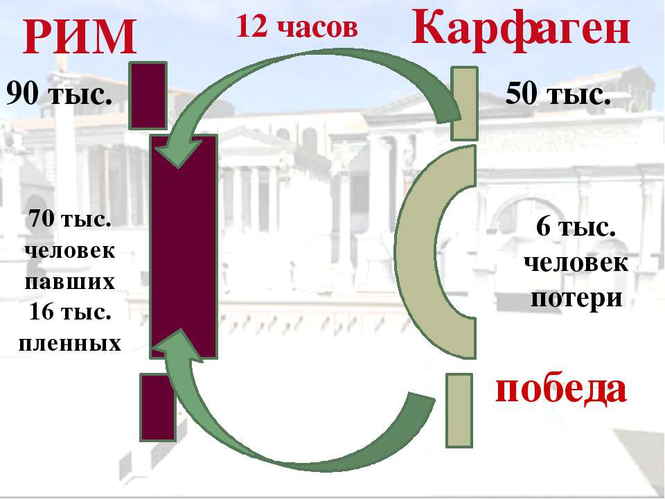 Сципион Африканский Рим должен нанести удар по Карфагену!