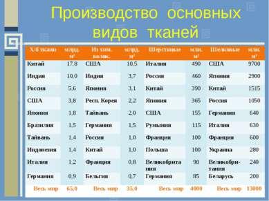 Производство основных видов тканей Х/б ткани млрд. м² Из хим. волок. млрд. м²...