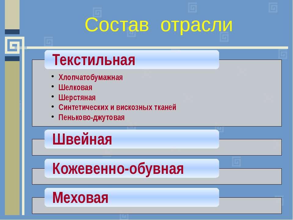 Состав отрасли