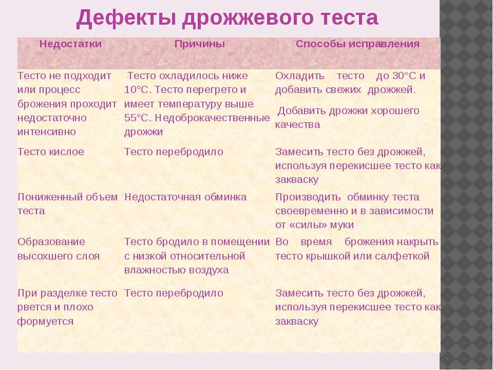 Дефекты дрожжевого теста Недостатки Причины Способы исправления Тесто не подх...