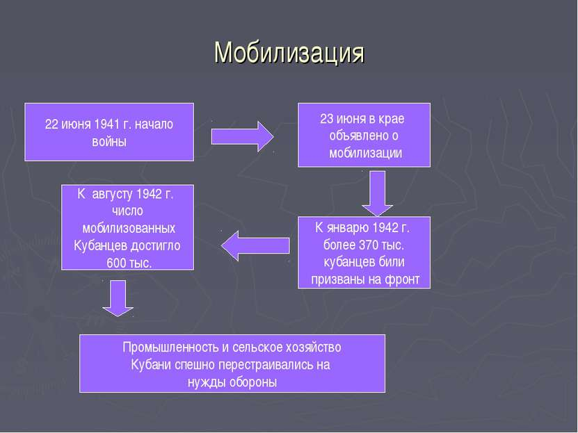 Мобилизация 22 июня 1941 г. начало войны 23 июня в крае объявлено о мобилизац...