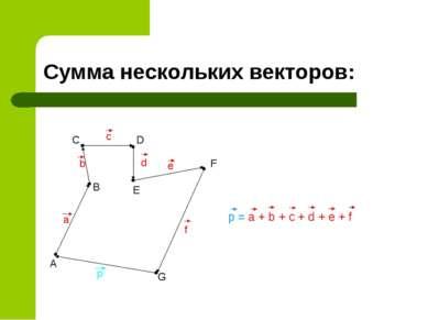 Сумма нескольких векторов: A B C D E F G a b c d e f p = a + b + c + d + e + f p
