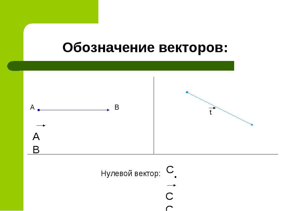 Обозначение векторов: А В АВ t . СС С Нулевой вектор: