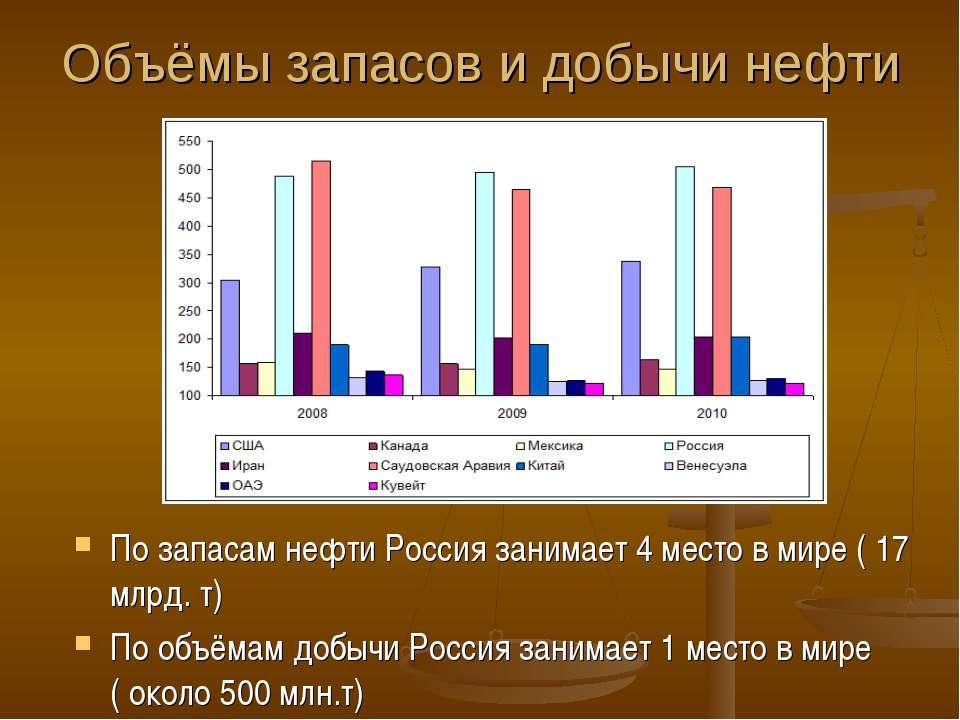 Объёмы запасов и добычи нефти По запасам нефти Россия занимает 4 место в мире...