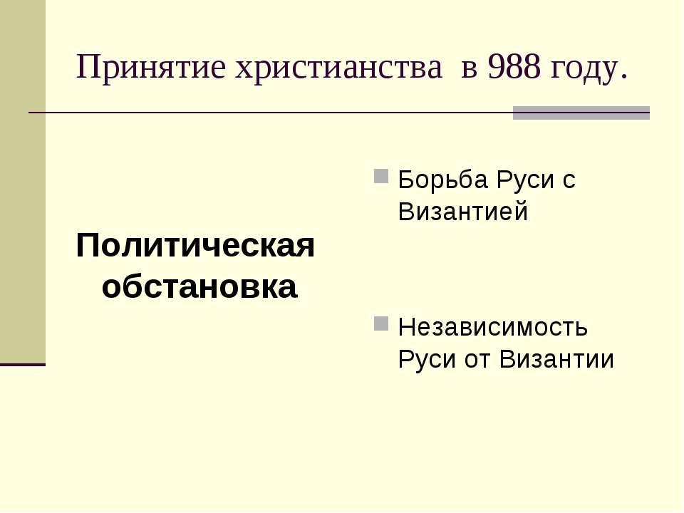 Принятие христианства в 988 году. Политическая обстановка Борьба Руси с Визан...