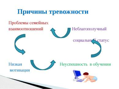 Проблемы семейных взаимоотношений Неблагополучный социальный статус Низкая Не...