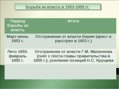 Борьба за власть в 1953-1958 гг. Период борьбы за власть Итоги Март-июнь 1953...