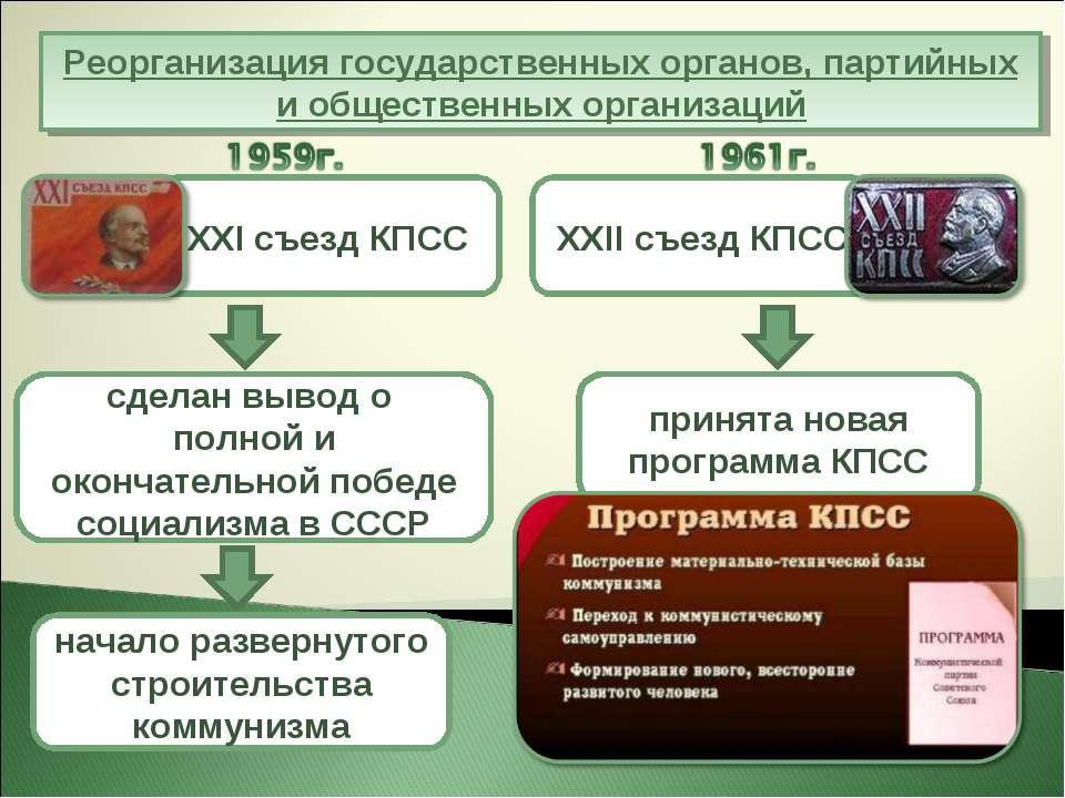Реорганизация государственных органов, партийных и общественных организаций с...
