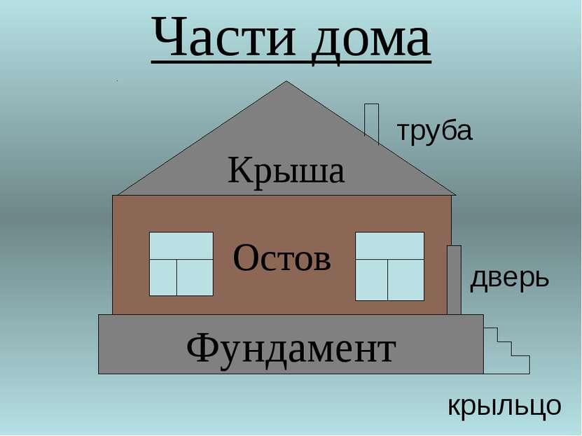 Части дома Фундамент Остов Крыша труба дверь крыльцо