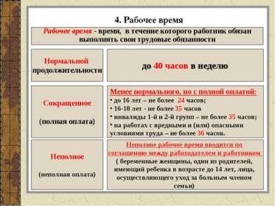 4. Рабочее время Рабочее время - время, в течение которого работник обязан вы...
