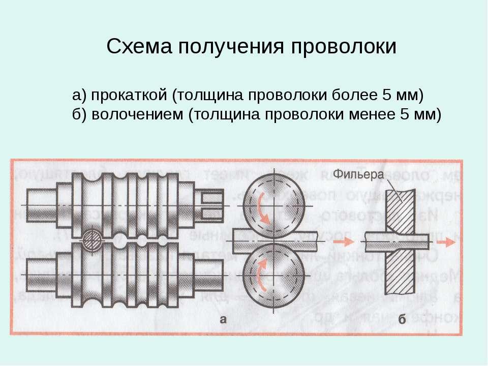 Схема получения проволоки а) прокаткой (толщина проволоки более 5 мм) б) воло...