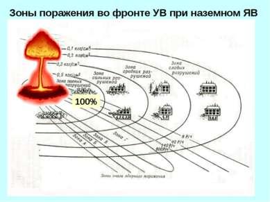 Зоны поражения во фронте УВ при наземном ЯВ 100%