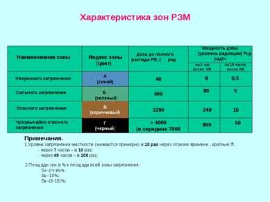 Характеристика зон РЗМ