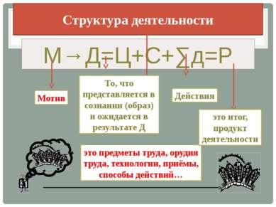 Структура деятельности М→Д=Ц+С+∑д=Р Мотив То, что представляется в сознании (...