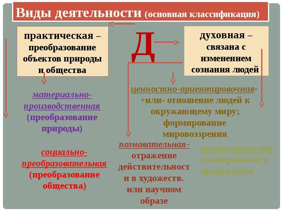 Виды деятельности (основная классификация) Д практическая –преобразование объ...