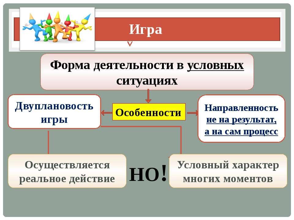 Игра Форма деятельности в условных ситуациях Особенности Двуплановость игры Н...