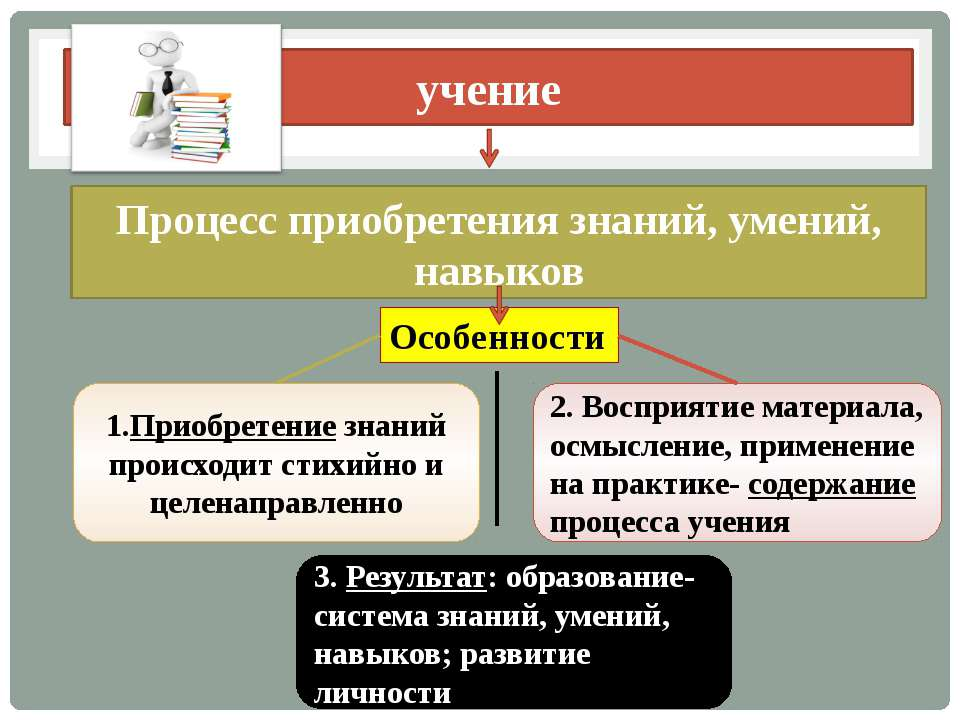 учение Процесс приобретения знаний, умений, навыков Особенности 1.Приобретени...