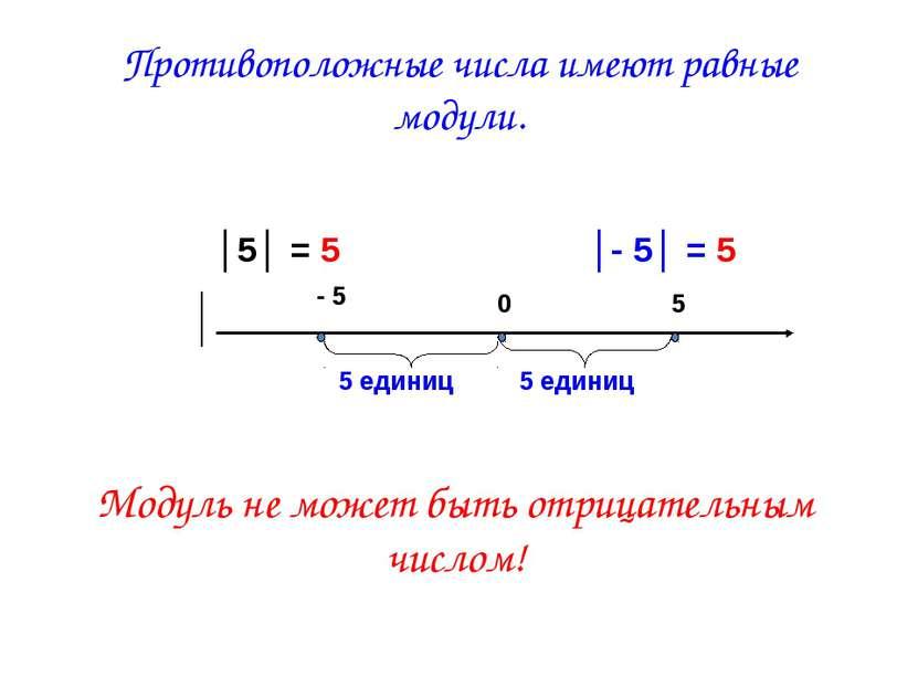 Противоположные числа имеют равные модули. Модуль не может быть отрицательным...