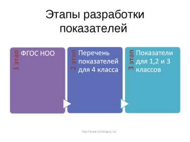 Этапы разработки показателей http://www.tochkapsy.ru/
