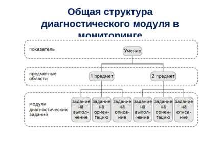 Общая структура диагностического модуля в мониторинге