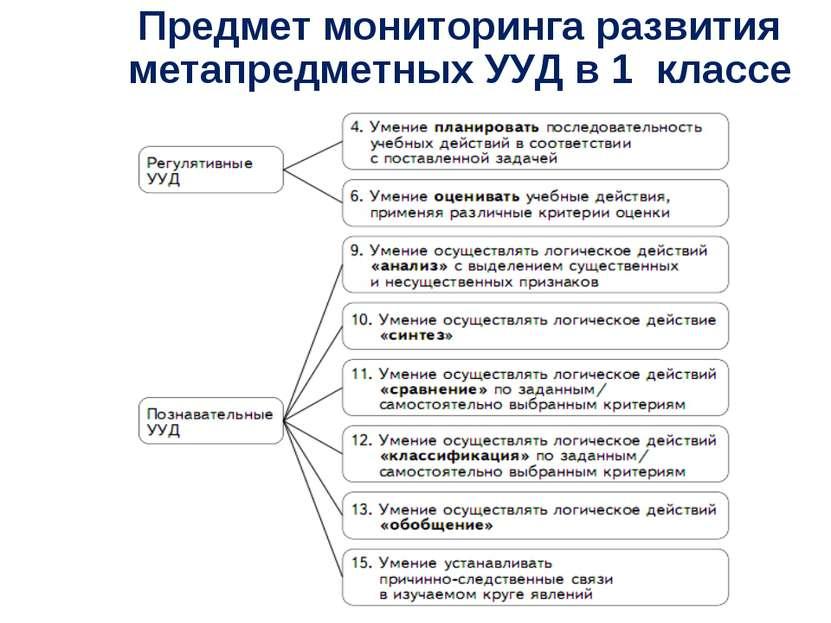 Предмет мониторинга развития метапредметных УУД в 1 классе