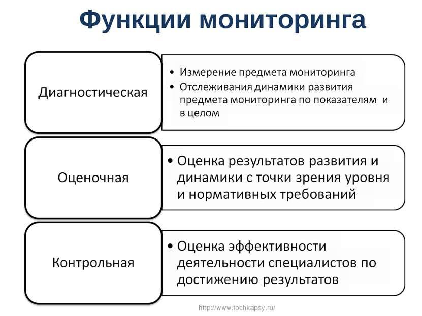 Функции мониторинга http://www.tochkapsy.ru/