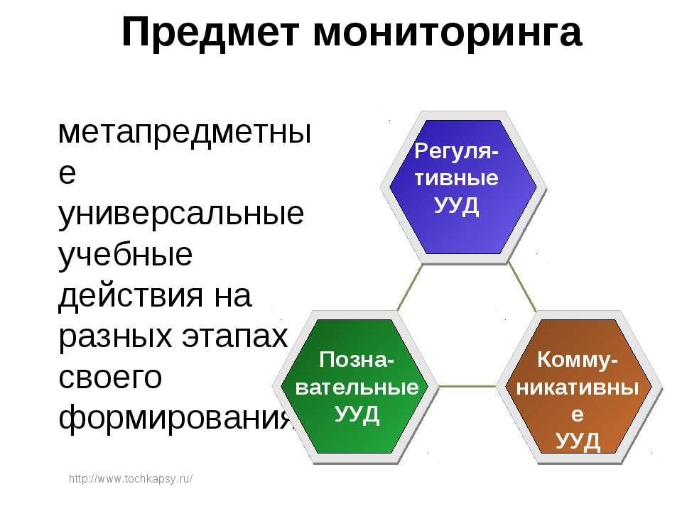 Предмет мониторинга метапредметные универсальные учебные действия на разных э...