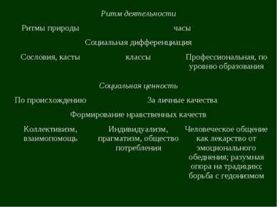 Ритм деятельности Ритмы природы часы Социальная дифференциация Сословия, каст...