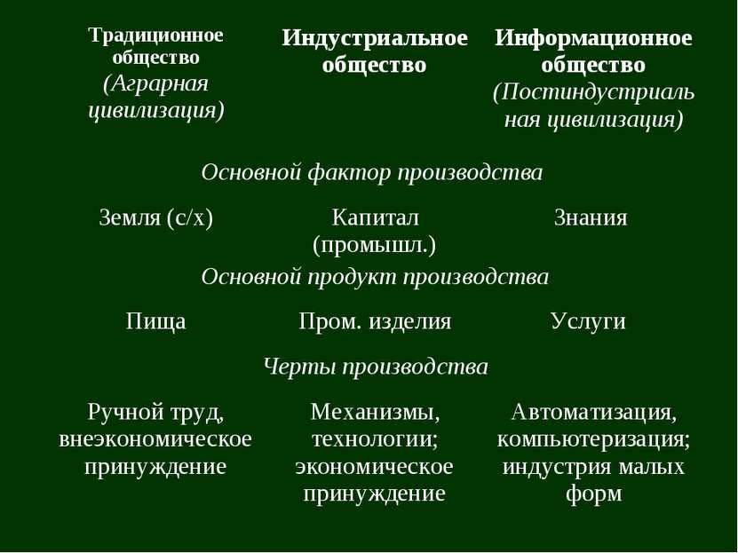 Традиционное общество (Аграрная цивилизация) Индустриальное общество Информац...