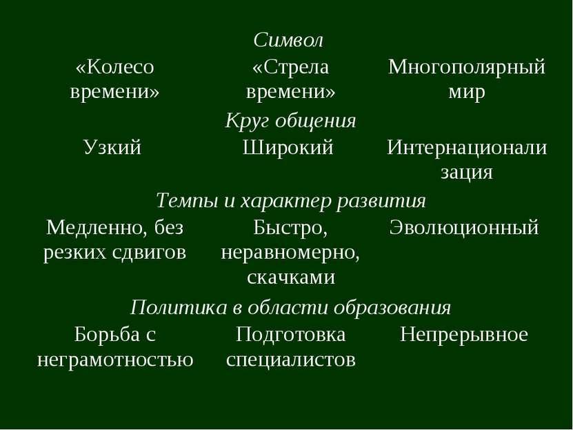 Символ «Колесо времени» «Стрела времени» Многополярный мир Круг общения Узкий...