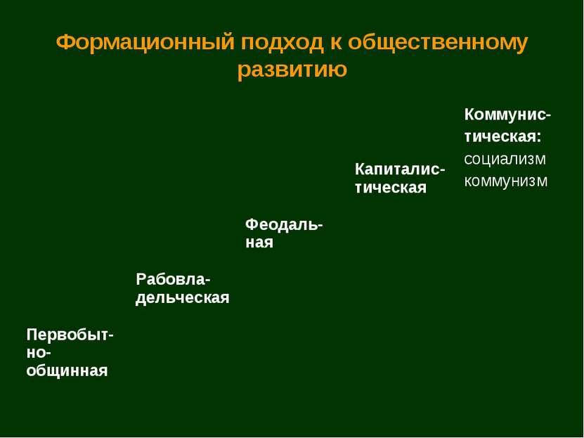 Формационный подход к общественному развитию Коммунис- тическая: социализм ко...