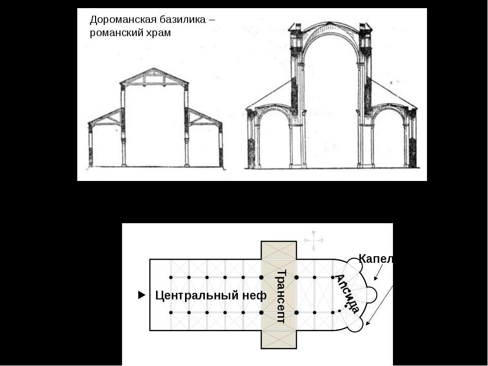 Романская базилика — трехнефное (реже пятинефное) продольное помещение, перес...