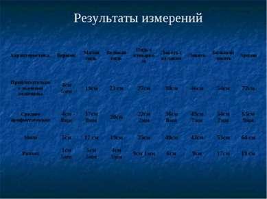 Результаты измерений Характеристика Вершок Малая пядь Великая пядь Пядь с кув...