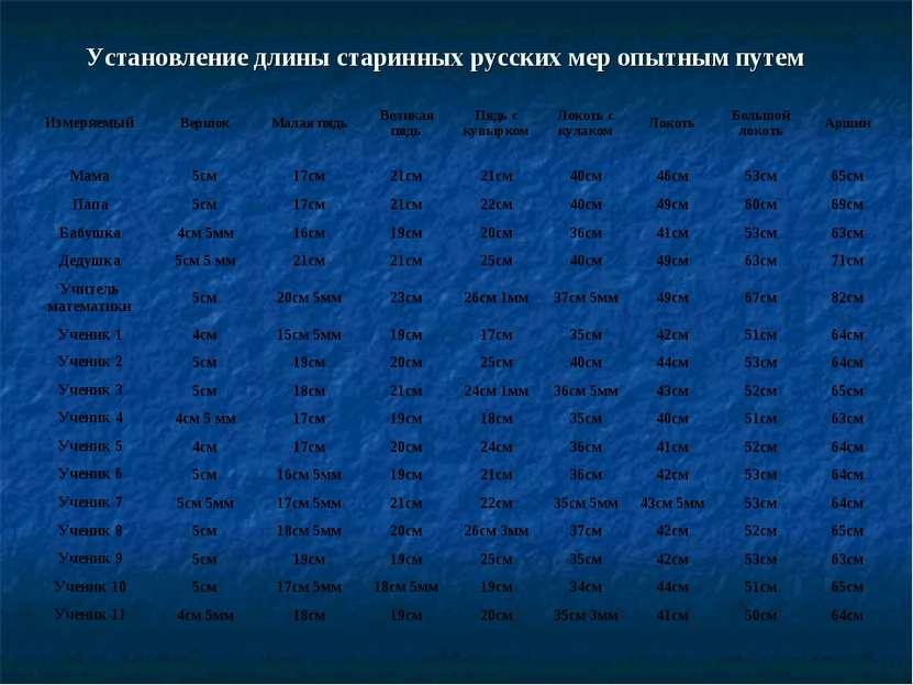 Установление длины старинных русских мер опытным путем Измеряемый Вершок Мала...