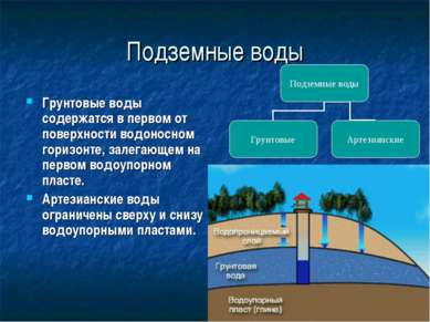 Подземные воды Грунтовые воды содержатся в первом от поверхности водоносном г...