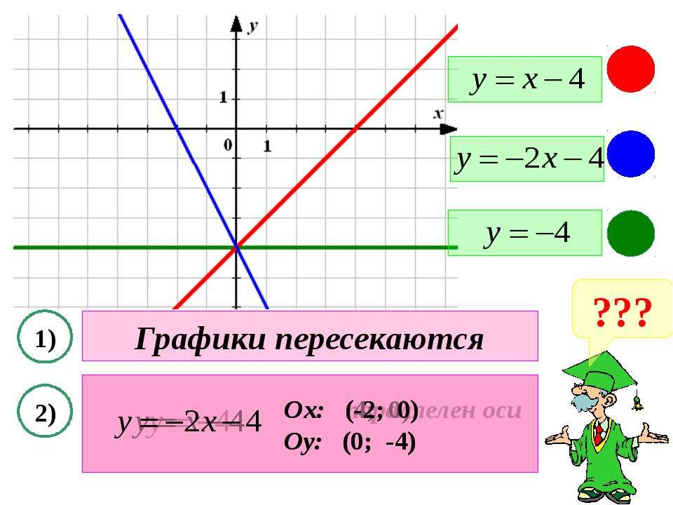 ??? 1) 2) Графики пересекаются Ох: параллелен оси Оу: (0; -4) Ох: (4; 0) Оу: ...