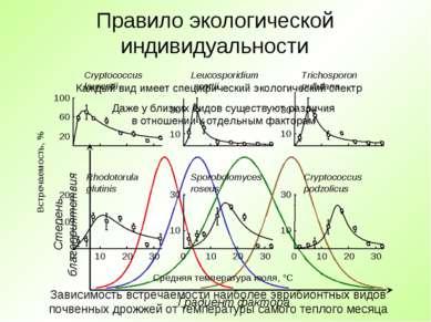 Правило экологической индивидуальности Каждый вид имеет специфический экологи...