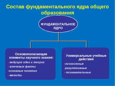 Состав фундаментального ядра общего образования ФУНДАМЕНТАЛЬНОЕ ЯДРО