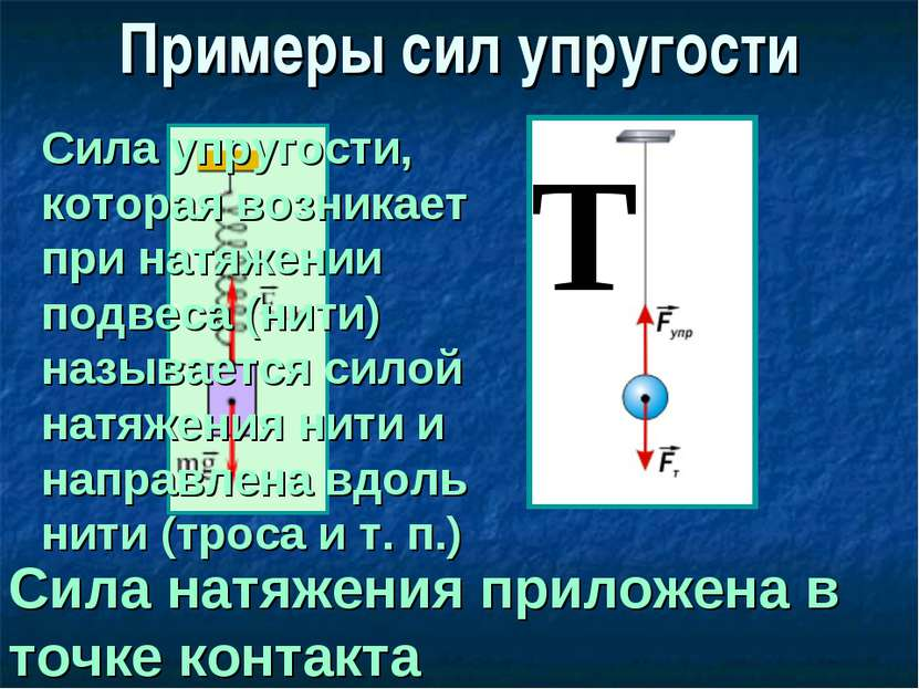 Примеры сил упругости Сила натяжения приложена в точке контакта Сила упругост...