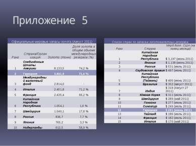 Приложение 5 Официальные мировые запасы золота (Август 2011) Ранг Страна/Орга...