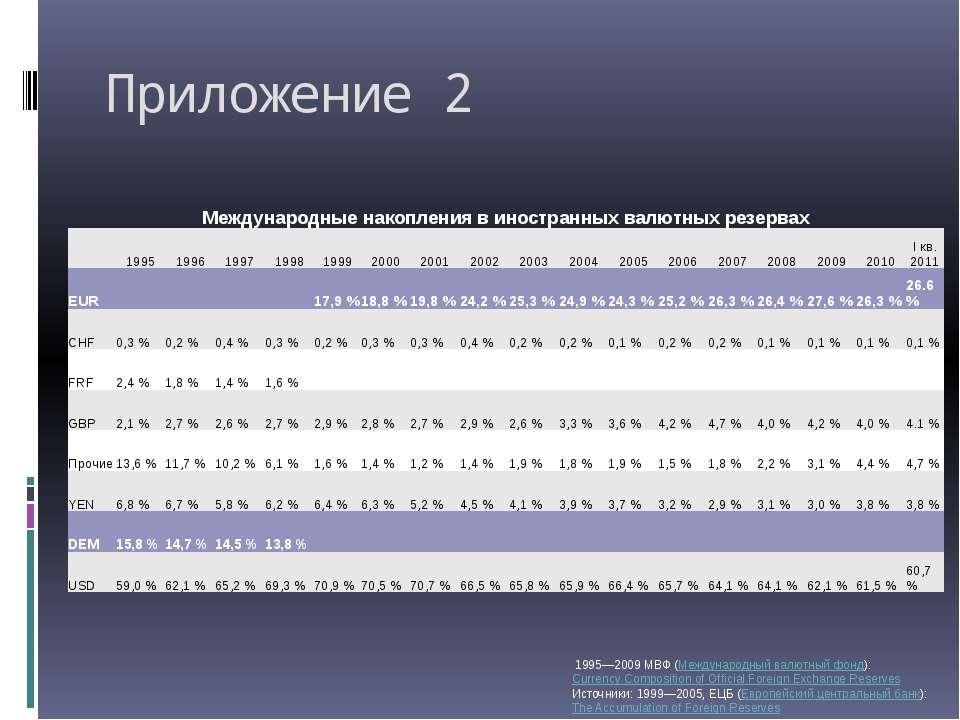 Приложение 2 1995—2009 МВФ (Международный валютный фонд):Currency Compositi...