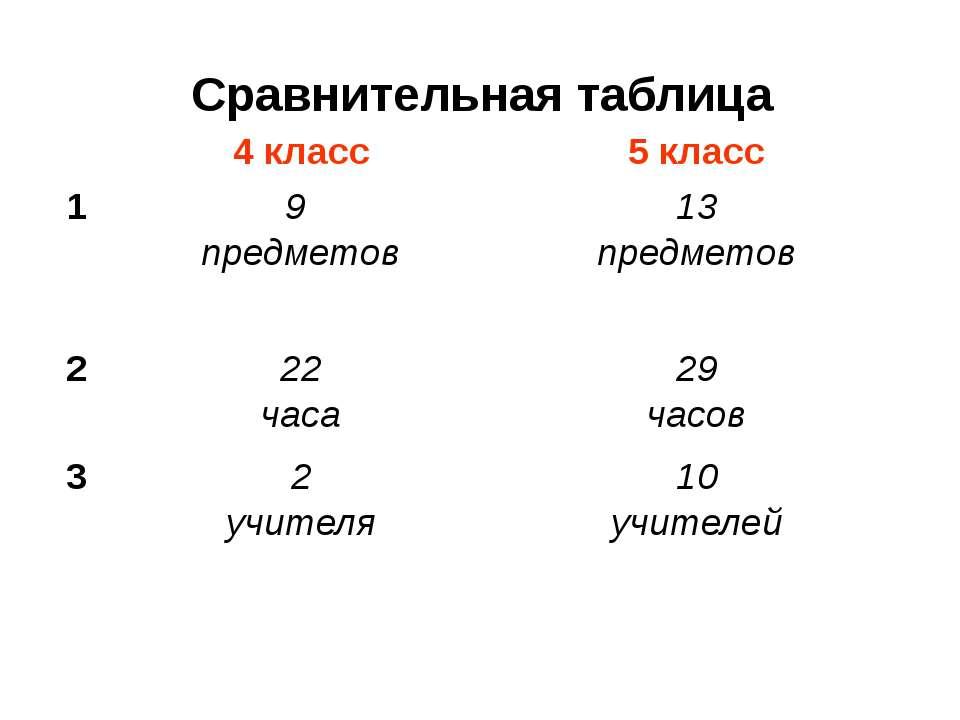 Сравнительная таблица 4 класс 5 класс 1 9 предметов 13 предметов 2 22 часа 29...