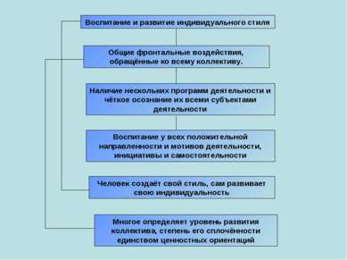 Воспитание и развитие индивидуального стиля Общие фронтальные воздействия, об...