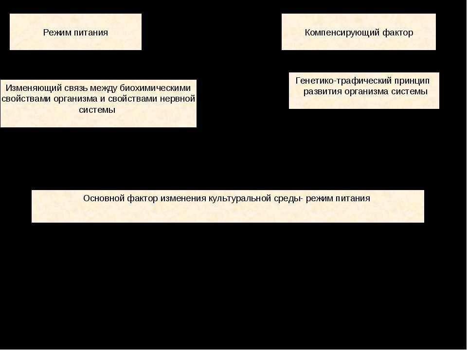 Режим питания Компенсирующий фактор Изменяющий связь между биохимическими сво...