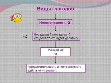 Глаголы изменяются по наклонениям, т.е. один и тот же глагол можно употребить...